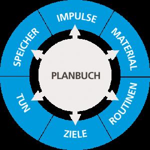 Planbuch LöhnMethode